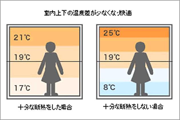 室内上下の温度差がなくなり快適