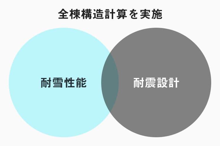 高床式住宅の性能(構造計算)