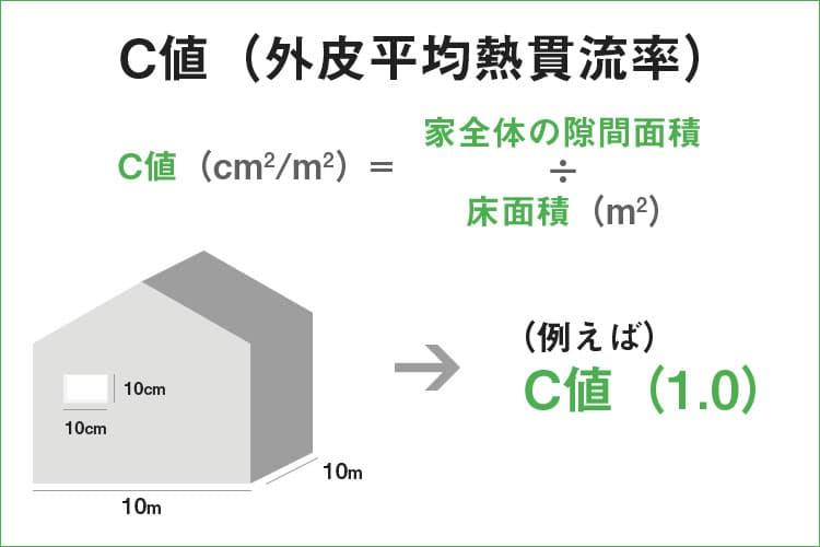 高床式住宅の性能(C値)