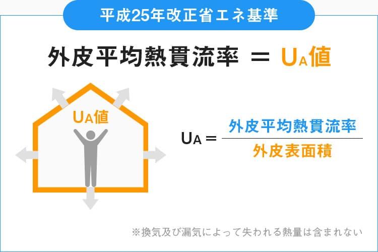 高床式住宅の性能(UA値)