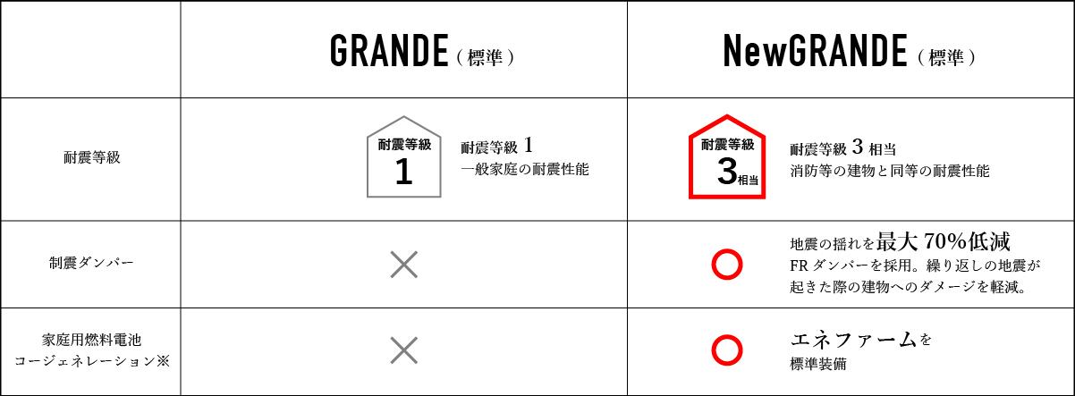 GRANDEとNEWGRANDEの比較表